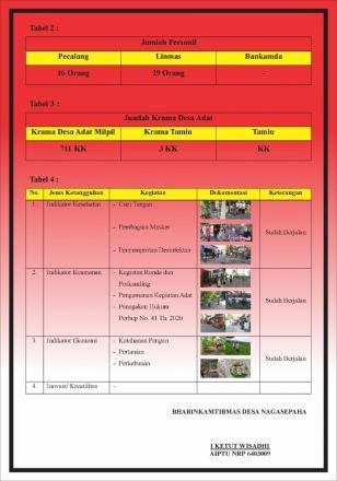 Profil Desa Tangguh Dewata Desa Nagasepaha